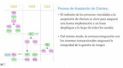 Aplicación práctica del Enfoque Basado en Riesgo (RBA) en la función de Prevención de Blanqueo de Capitales, por TAC3
