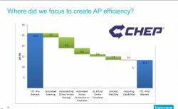 Caso Práctico: Automatización de la Gestión de Compras y abastecimiento en chep International