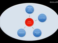 InfoSys. Aplicación Account Opening de la solución Finacle