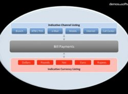 InfoSys. Aplicación Bill Payments de la solución Finacle