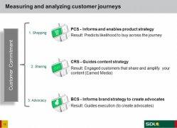 Cómo conocer y ganar la lealtad de los clientes con Customer Commitment Framework, de la empresa SDL.