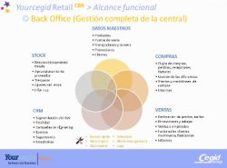 Yourcegid Retail: Gestión Integral para el retail especializado