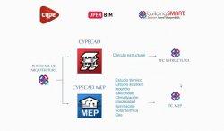 Introducción y demo al BIM de CYPE