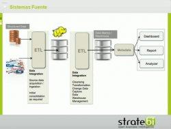 Social Intelligence: aplicando Business Intelligence a las Redes Sociales, por StrateBI