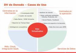 Virtualización de Datos: La ubicación física de sus datos habrá dejado de importar. Por Denodo.