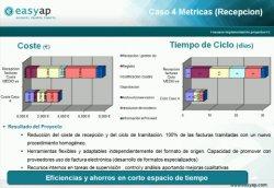 Fracasos y éxitos en proyectos de implementación de Factura Electrónica. 4 casos presentados por Easyap.