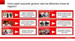 Introducción a Oracle BI y Exalytics. Análisis 'in memory' para márketing, ventas y finanzas.