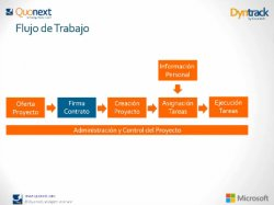 Control de la productividad y rentabilidad de los Recursos con Microsoft Dynamics NAV y DynTrack, por Quonext.