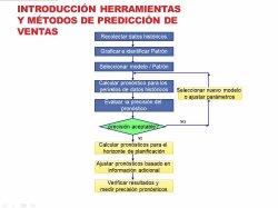 Introducción al Sales Forecasting Management usando herramientas de pronósticos de Excel.