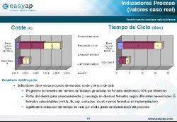 Portal de facturación de electrónica, Emisión de factura Electrónica, por Easyap.