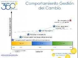 Gestión del cambio en proyectos IT, por Comunicación 360 grados.