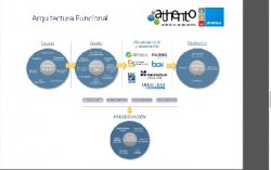El Ciclo de vida de los Documentos y cómo cubrirlo con Athento. Integración con BPM de un Gestor Documental.