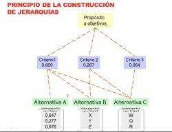 Introducción al proceso de análisis jerárquico usando Excel aplicado a los negocios.