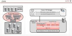 Oracle e-Day. 6 horas dedicadas a las principales novedades del mundo Oracle.