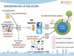 Análisis competitivo de las Redes Sociales mediante DKS SocialSmart