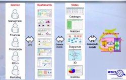 Introducción a la Arquitectura empresarial IT (EA) y demo de la herramienta Abacus.
