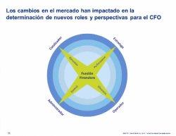 Retos del Director Financiero hoy y de cómo la tecnología le puede ayudar. Por Claudio Fiorillo, de Deloitte.