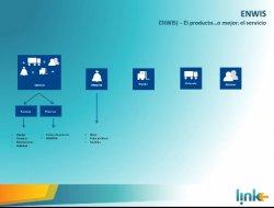 El CIO de Proactiva Argentina (Grupo Veolia), empresa de Gestión de Residuos, explica la implementación de Enwis, vertical sobre Dynamics NAV