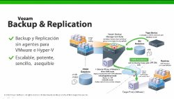 Veeam Backup & Replication. Introducción y demo