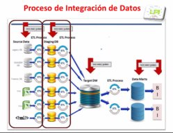 Fundamentos de Business Intelligence con MSSQL Server 2008 R2