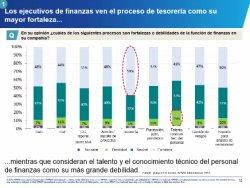Para Financieros, por Financieros: Modelos inteligentes de Finanzas. Por KPMG México.