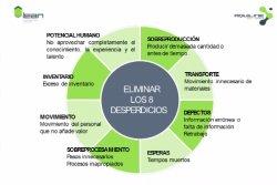 Lean Management en empresas industriales con Dynamics AX
