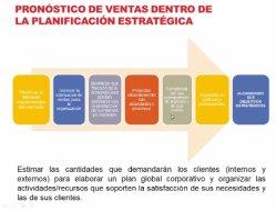 Pronóstico Efectivo de Ventas usando herramientas de Excel. Factor clave en el desarrollo de las empresas.