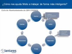 Optimice la gestión de su entorno Business Intelligence de IBM Cognos