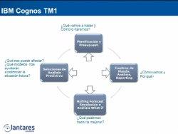 IBM Cognos TM1 para un Ciclo Presupuestario Eficiente