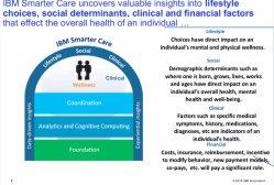 IBM Content and Predictive Analytics para Sanidad y hospitales