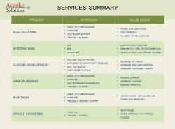 Oracle Sales Cloud, el nuevo CRM de Oracle. Intro y demo.
