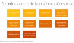 Sharepoint Online: Descubra sus capacidades sociales.