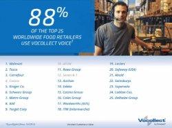¿Qué es el Voz Tracking y cómo puede ayudar a su almacén?