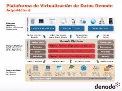Virtualización de Datos. Integración en tiempo real de todas las fuentes de datos de una organización.