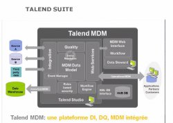Ingegración de datos con el ETL Open Source Talend Data Integration. Por Modus.