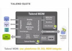 Ingegración de datos con el ETL Open Source Talend Data Integration. Por Modus.