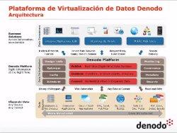Cómo implementar estrategias de Agile BI mediante Virtualización de Datos