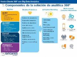 Visión Cliente 360º con Big Data Analytics. Por Lantares.