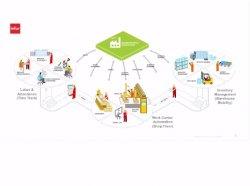 Infor Factory Track.Control de la producción para fabricación.