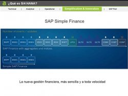 Demo de SAP S/4 Hana. Por Altim.