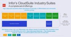 Infor CloudSuite Industrial, ERP para PYME de fabricación discreta [Webinar en inglés]