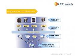 Caso Práctico: BPM en ODF Energía