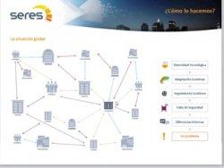 Factura-E para las AAPP con Seres integrado con Dynamics