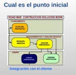 Principios para modelar exitosamente un Datawarehouse. Taller con Gerardo Tezza.