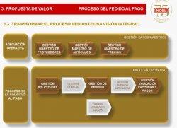 Caso Práctico: Automatización de Compras con BPM en Noel Alimentaria