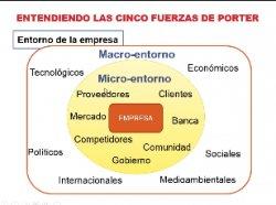 Análisis de las 5 Fuerzas de Porter con Excel. Por Raquel Da Silva.