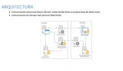 Microsoft Dynamics AX para Retail. Intro y demo.