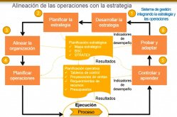 Planificación Estratégica para PYMES con Excel / Sesión II