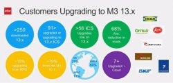 Novedades en Infor M3 13.3, erp para Fabricación por Procesos