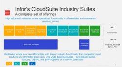 Infor Cloudsuite Industrial (Styline) 9.00.20. ERP para la PYME de Fabricación Discreta